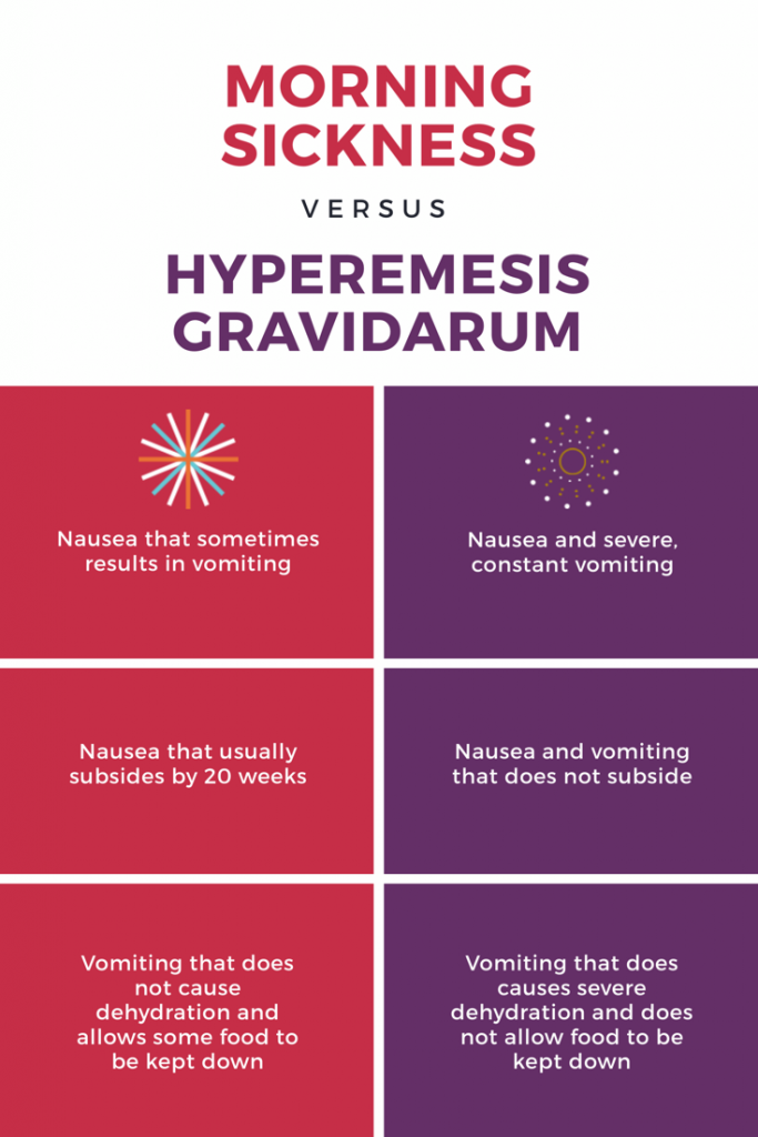 Hyperemesis gravidarum vs morning sickness